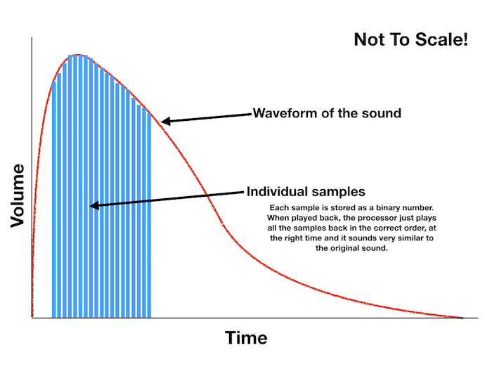 Sampling And Modelling    but starting with sampling - Mike